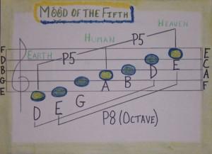 Pentatonic Flute